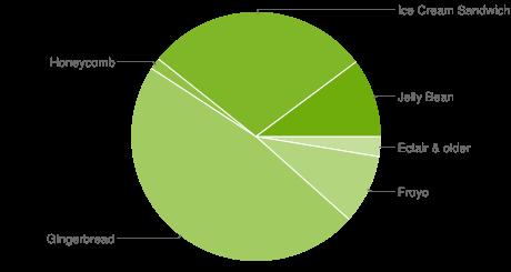 Статистика для андроид 4.1