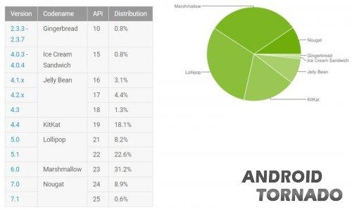 10% всех активных Android-устройств работают на Nougat